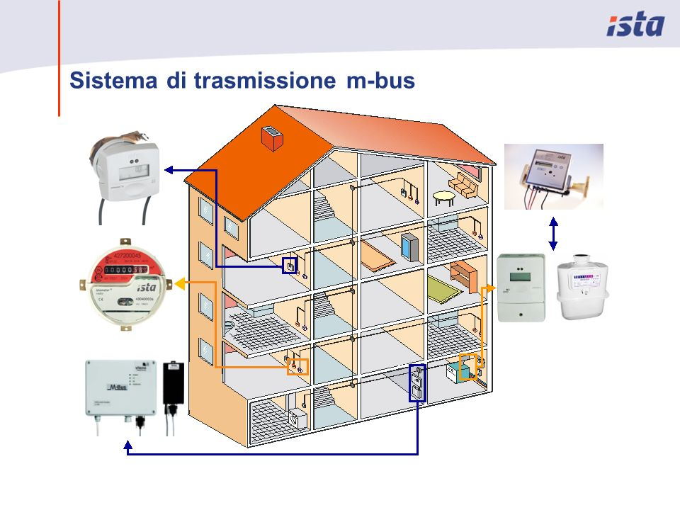 Sistema di trasmissione m-bus