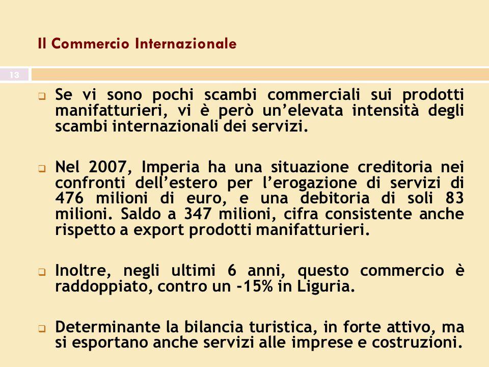 7^ giornata dell economia 13 Il Commercio Internazionale Se vi sono pochi scambi commerciali sui prodotti manifatturieri, vi è però unelevata intensità degli scambi internazionali dei servizi.