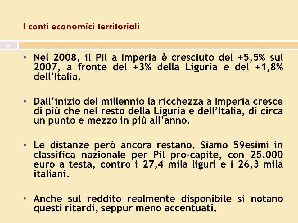 7^ giornata dell economia 6 I conti economici territoriali Nel 2008, il Pil a Imperia è cresciuto del +5,5% sul 2007, a fronte del +3% della Liguria e del +1,8% dellItalia.