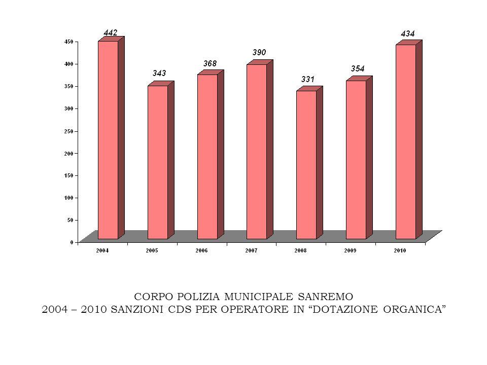 CORPO POLIZIA MUNICIPALE SANREMO 2004 – 2010 SANZIONI CDS PER OPERATORE IN DOTAZIONE ORGANICA
