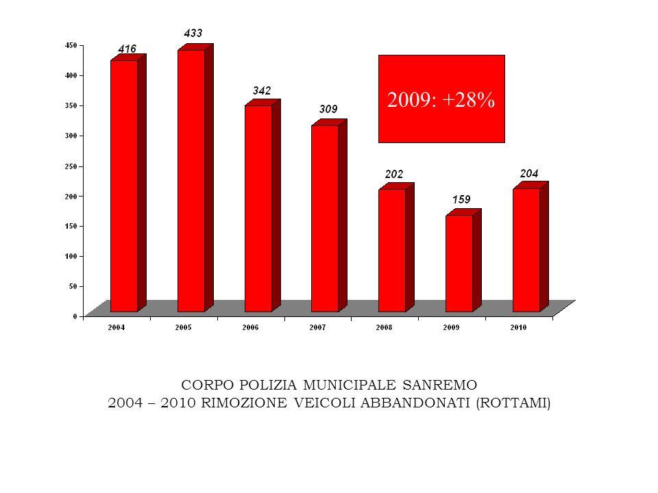 CORPO POLIZIA MUNICIPALE SANREMO 2004 – 2010 RIMOZIONE VEICOLI ABBANDONATI (ROTTAMI) 2009: +28%