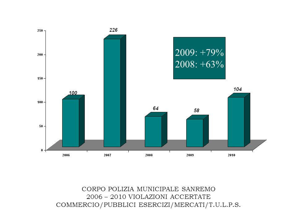 CORPO POLIZIA MUNICIPALE SANREMO 2006 – 2010 VIOLAZIONI ACCERTATE COMMERCIO/PUBBLICI ESERCIZI/MERCATI/T.U.L.P.S. 2009: +79% 2008: +63%
