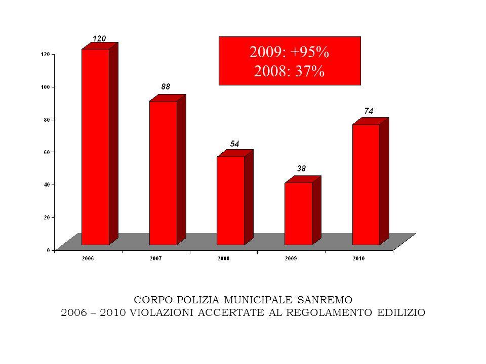 CORPO POLIZIA MUNICIPALE SANREMO 2006 – 2010 VIOLAZIONI ACCERTATE AL REGOLAMENTO EDILIZIO 2009: +95% 2008: 37%