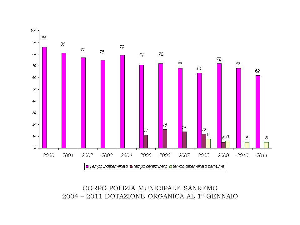 CORPO POLIZIA MUNICIPALE SANREMO 2004 – 2011 DOTAZIONE ORGANICA AL 1° GENNAIO