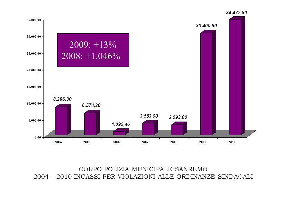CORPO POLIZIA MUNICIPALE SANREMO 2004 – 2010 INCASSI PER VIOLAZIONI ALLE ORDINANZE SINDACALI 2009: +13% 2008: +1.046%