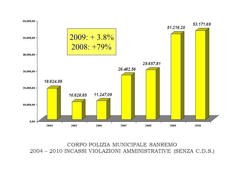 CORPO POLIZIA MUNICIPALE SANREMO 2004 – 2010 INCASSI VIOLAZIONI AMMINISTRATIVE (SENZA C.D.S.) 2009: + 3.8% 2008: +79%