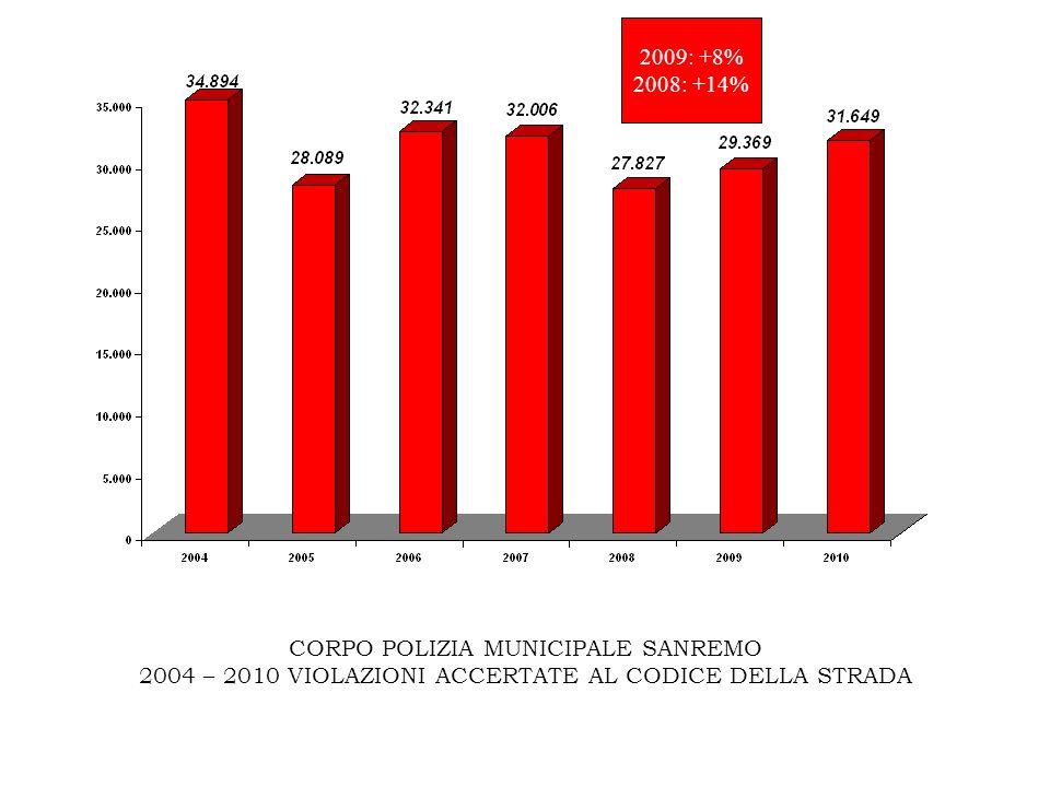 CORPO POLIZIA MUNICIPALE SANREMO 2004 – 2010 VIOLAZIONI ACCERTATE AL CODICE DELLA STRADA 2009: +8% 2008: +14%
