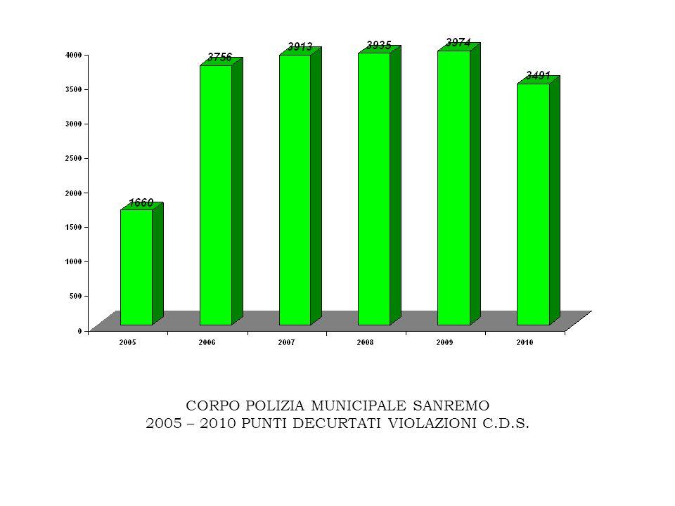 CORPO POLIZIA MUNICIPALE SANREMO 2005 – 2010 PUNTI DECURTATI VIOLAZIONI C.D.S.
