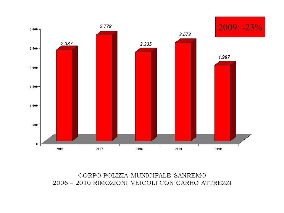 CORPO POLIZIA MUNICIPALE SANREMO 2006 – 2010 RIMOZIONI VEICOLI CON CARRO ATTREZZI 2009: -23%