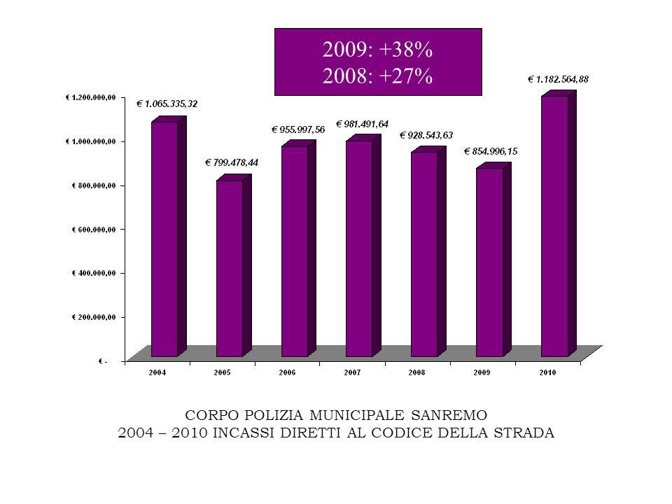 CORPO POLIZIA MUNICIPALE SANREMO 2004 – 2010 INCASSI DIRETTI AL CODICE DELLA STRADA 2009: +38% 2008: +27%