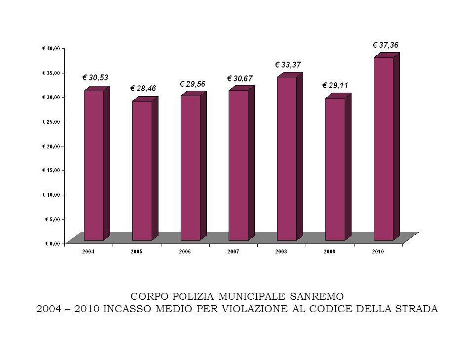 CORPO POLIZIA MUNICIPALE SANREMO 2004 – 2010 INCASSO MEDIO PER VIOLAZIONE AL CODICE DELLA STRADA