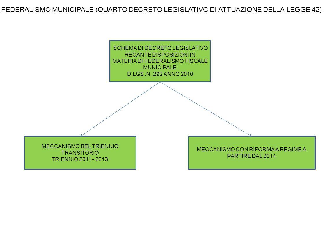 SCHEMA DI DECRETO LEGISLATIVO RECANTE DISPOSIZIONI IN MATERIA DI FEDERALISMO FISCALE MUNICIPALE D.LGS.N.
