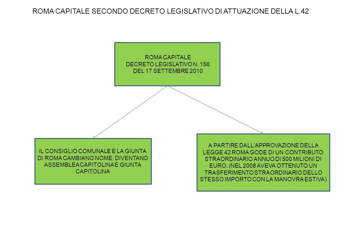 ROMA CAPITALE DECRETO LEGISLATIVO N.