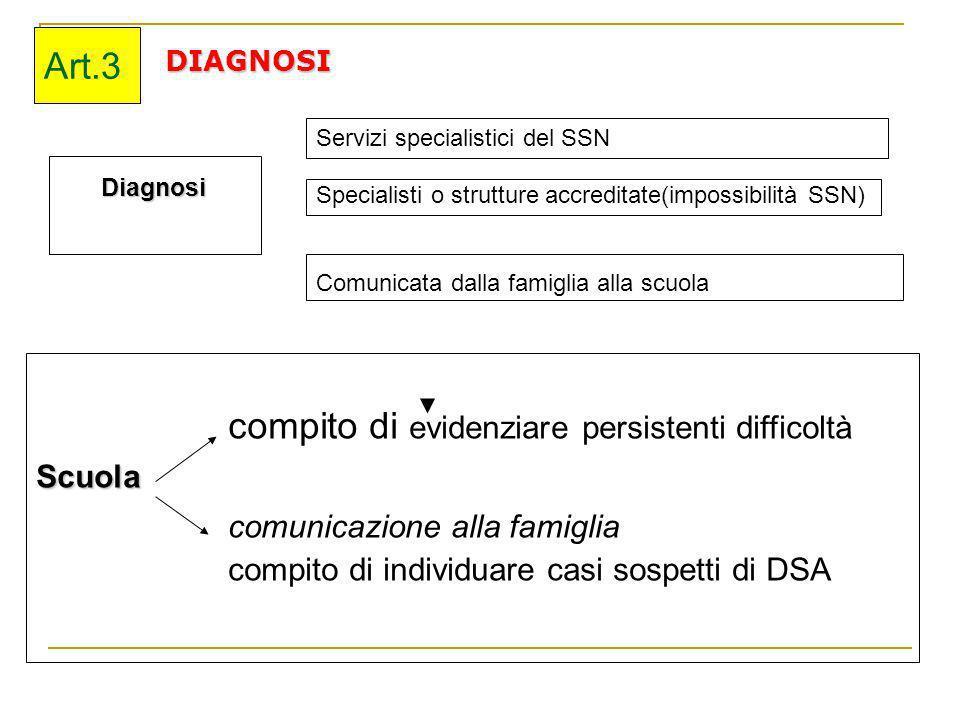 DIAGNOSI Diagnosi Diagnosi Art.3 compito di evidenziare persistenti difficoltàScuola comunicazione alla famiglia compito di individuare casi sospetti