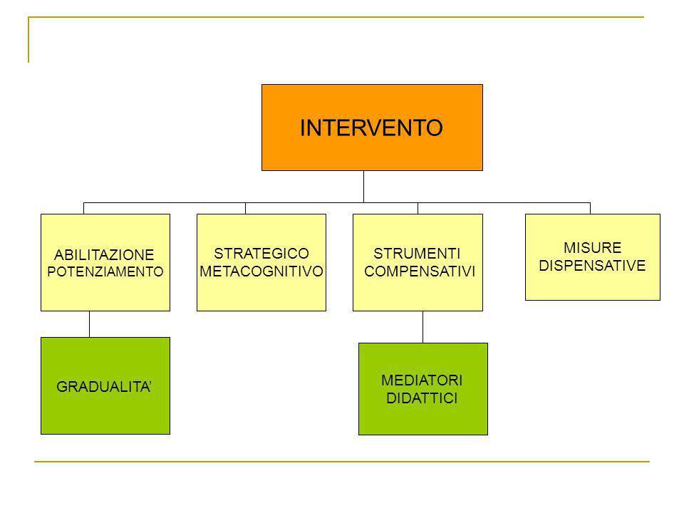 INTERVENTO ABILITAZIONE POTENZIAMENTO STRATEGICO METACOGNITIVO STRUMENTI COMPENSATIVI MISURE DISPENSATIVE GRADUALITA MEDIATORI DIDATTICI