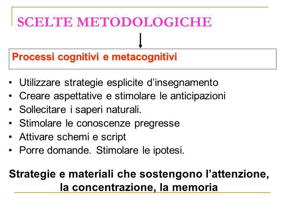 SCELTE METODOLOGICHE Processi cognitivi e metacognitivi Strategie e materiali che sostengono lattenzione, la concentrazione, la memoria Utilizzare str