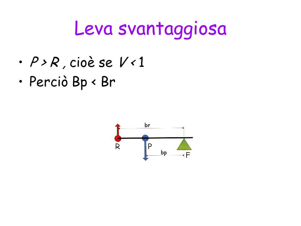 Leva svantaggiosa P > R, cioè se V < 1 Perciò Bp < Br