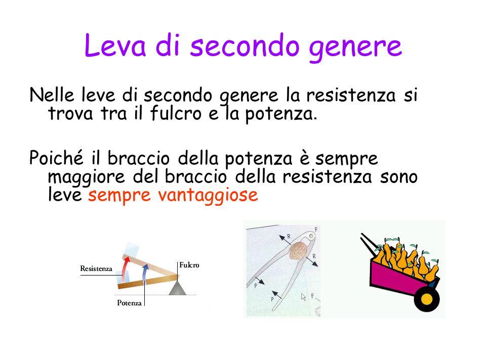 Leva di secondo genere Nelle leve di secondo genere la resistenza si trova tra il fulcro e la potenza.