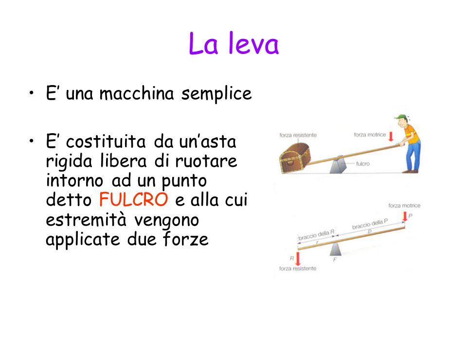 La leva E una macchina semplice E costituita da unasta rigida libera di ruotare intorno ad un punto detto FULCRO e alla cui estremità vengono applicat