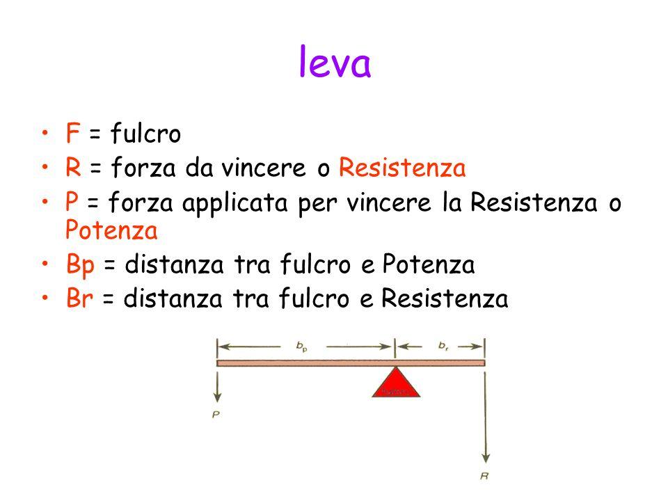 leva F = fulcro R = forza da vincere o Resistenza P = forza applicata per vincere la Resistenza o Potenza Bp = distanza tra fulcro e Potenza Br = dist