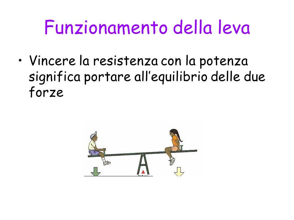 Legge della leva Una leva è in equilibrio se i prodotti della potenza e della resistenza per i rispettivi bracci sono uguali, ovvero se potenza e resistenza sono inversamente proporzionali ai rispettivi bracci