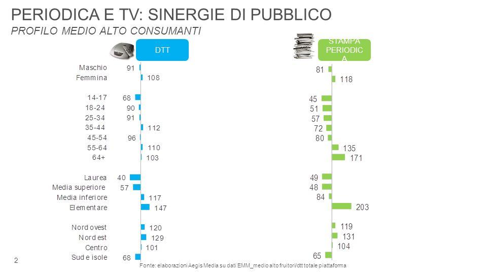 2 Fonte: elaborazioni Aegis Media su dati EMM_medio alto fruitori/dtt totale piattaforma PERIODICA E TV: SINERGIE DI PUBBLICO PROFILO MEDIO ALTO CONSUMANTI STAMPA PERIODIC A DTT