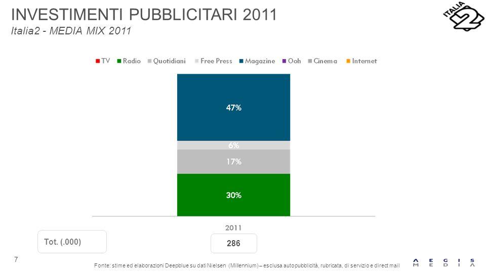 7 INVESTIMENTI PUBBLICITARI 2011 Italia2 - MEDIA MIX 2011 Fonte: stime ed elaborazioni Deepblue su dati Nielsen (Millennium) – esclusa autopubblicità, rubricata, di servizio e direct mail 286 Tot.