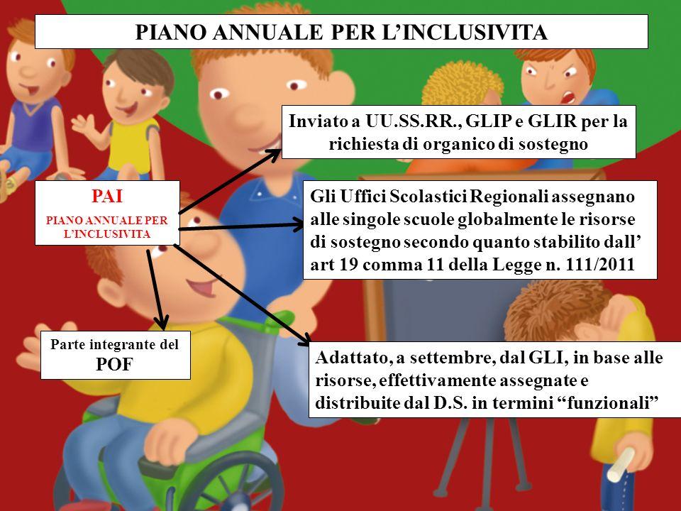 PIANO ANNUALE PER LINCLUSIVITA PAI PIANO ANNUALE PER LINCLUSIVITA Parte integrante del POF Inviato a UU.SS.RR., GLIP e GLIR per la richiesta di organi