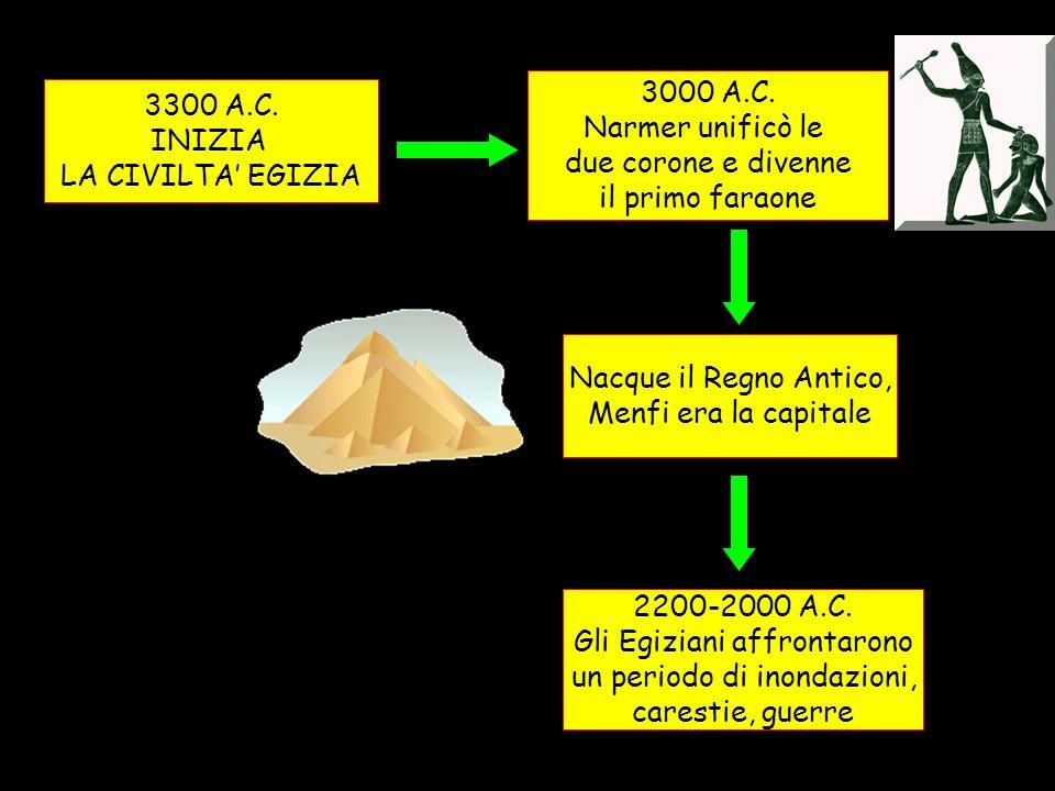 3300 A.C.INIZIA LA CIVILTA EGIZIA 3000 A.C.