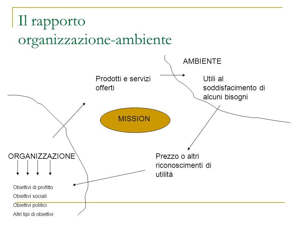 Il rapporto organizzazione-ambiente ORGANIZZAZIONE AMBIENTE MISSION Obiettivi di profitto Obiettivi sociali Obiettivi politici Altri tipi di obiettivi