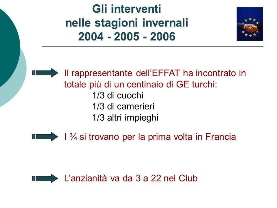 Gli interventi nelle stagioni invernali 2004 - 2005 - 2006 Il rappresentante dellEFFAT ha incontrato in totale più di un centinaio di GE turchi: 1/3 di cuochi 1/3 di camerieri 1/3 altri impieghi Lanzianità va da 3 a 22 nel Club I ¾ si trovano per la prima volta in Francia