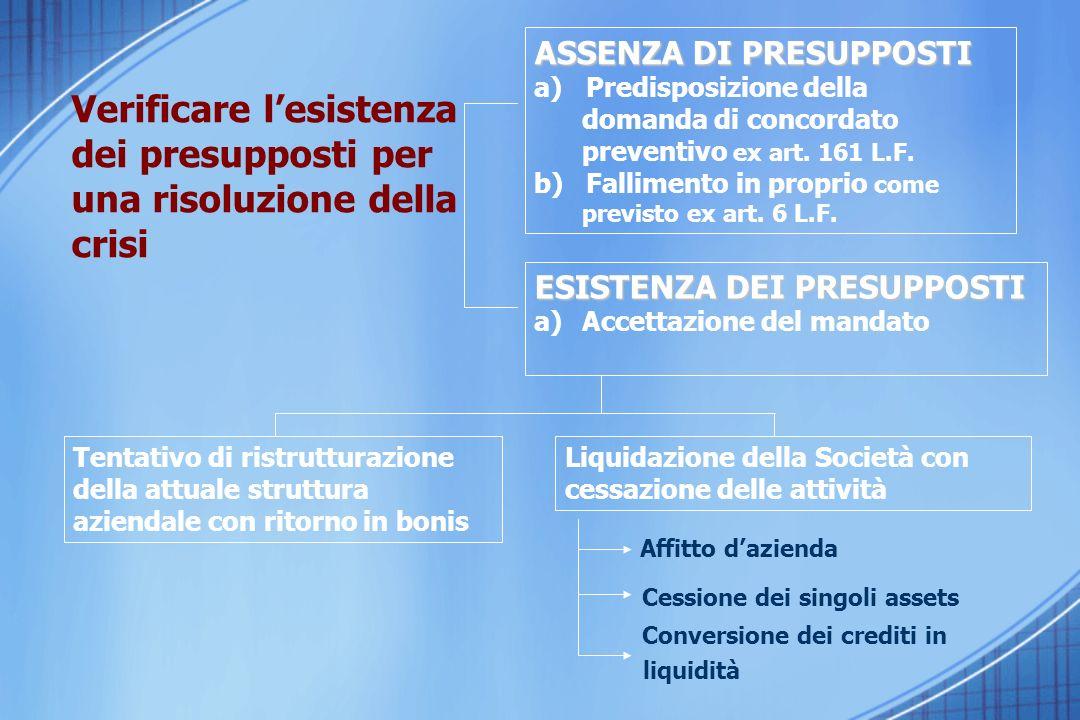 Verificare lesistenza dei presupposti per una risoluzione della crisi ASSENZA DI PRESUPPOSTI a) Predisposizione della domanda di concordato preventivo ex art.