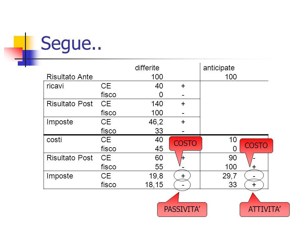 Segue.. differiteanticipate Risultato Ante 100 ricaviCE40+ fisco0- Risultato PostCE140+ fisco100- ImposteCE46,2+ fisco33- costiCE40-10- fisco45+0+ Ris