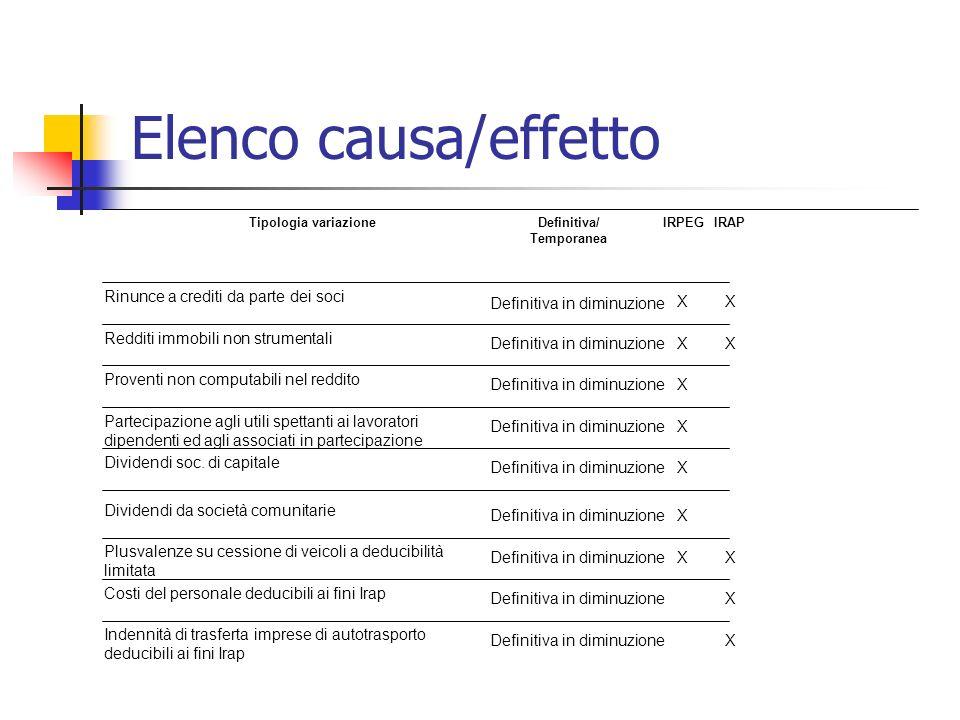 Elenco causa/effetto X Definitiva in diminuzione Indennità di trasferta imprese di autotrasporto deducibili ai fini Irap X Definitiva in diminuzione C
