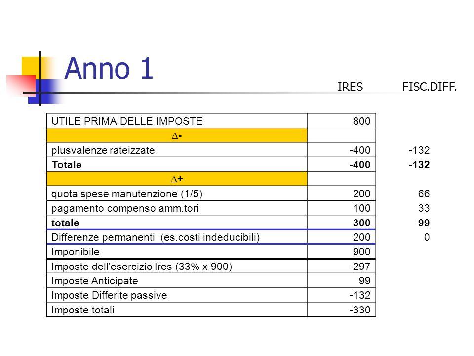 Anno 1 UTILE PRIMA DELLE IMPOSTE800 - plusvalenze rateizzate-400-132 Totale-400-132 + quota spese manutenzione (1/5)20066 pagamento compenso amm.tori1