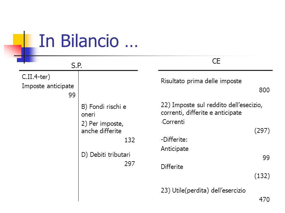 In Bilancio … C.II.4-ter) Imposte anticipate 99 B) Fondi rischi e oneri 2) Per imposte, anche differite 132 D) Debiti tributari 297 Risultato prima de