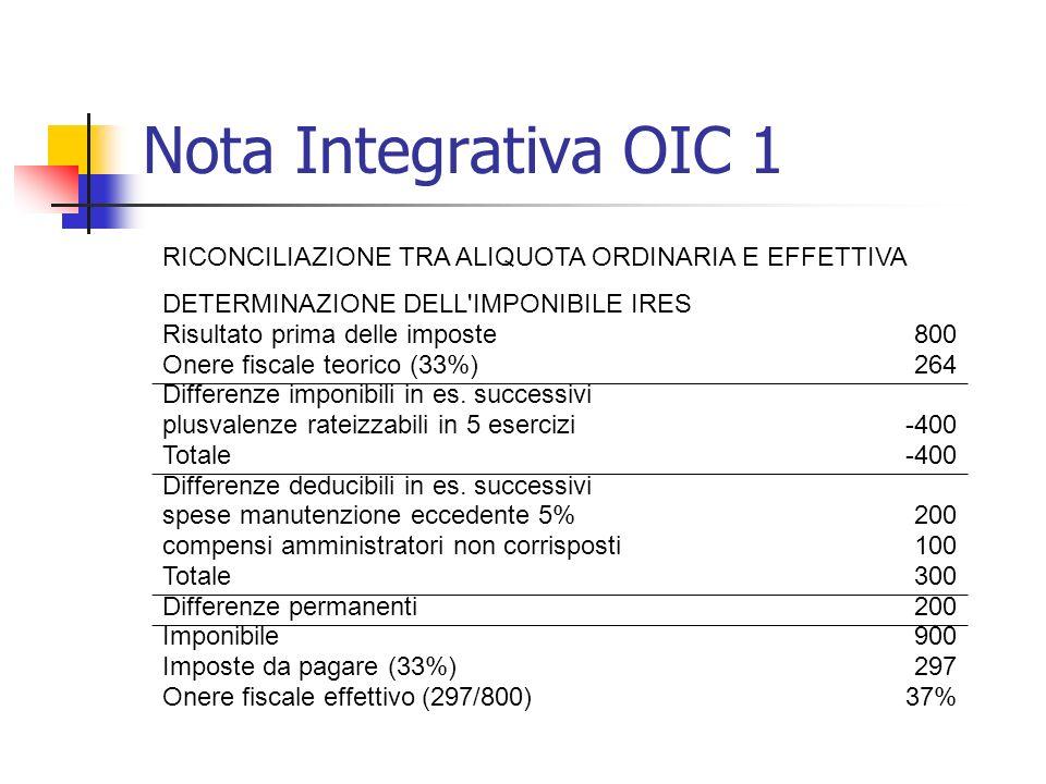 Nota Integrativa OIC 1 RICONCILIAZIONE TRA ALIQUOTA ORDINARIA E EFFETTIVA DETERMINAZIONE DELL'IMPONIBILE IRES Risultato prima delle imposte800 Onere f