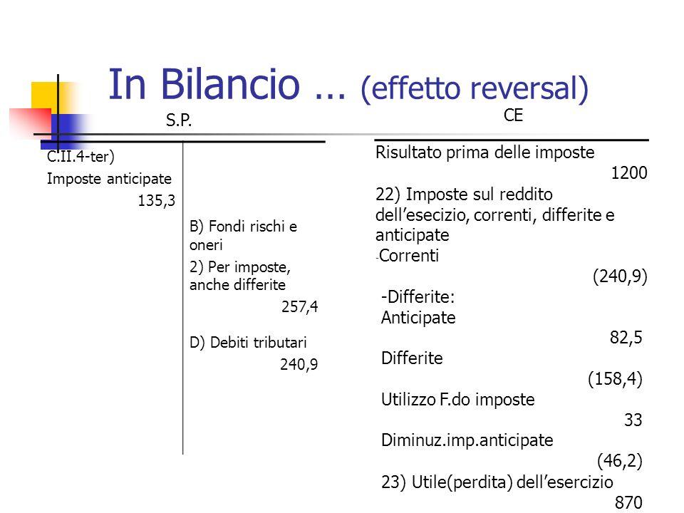C.II.4-ter) Imposte anticipate 135,3 B) Fondi rischi e oneri 2) Per imposte, anche differite 257,4 D) Debiti tributari 240,9 Risultato prima delle imp