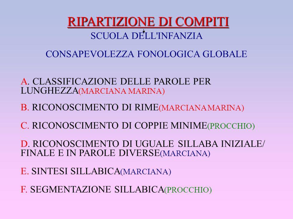 RIPARTIZIONE DI COMPITI SCUOLA DELL'INFANZIA CONSAPEVOLEZZA FONOLOGICA GLOBALE A. CLASSIFICAZIONE DELLE PAROLE PER LUNGHEZZA (MARCIANA MARINA) B. RICO