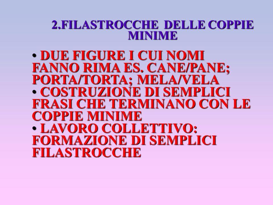 2.FILASTROCCHE DELLE COPPIE MINIME DUE FIGURE I CUI NOMI FANNO RIMA ES. CANE/PANE; PORTA/TORTA; MELA/VELA DUE FIGURE I CUI NOMI FANNO RIMA ES. CANE/PA