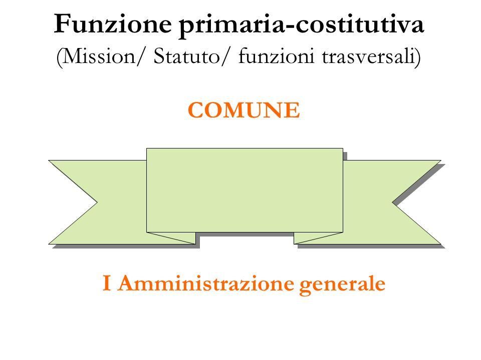 Funzione primaria-costitutiva (Mission/ Statuto/ funzioni trasversali) COMUNE I Amministrazione generale