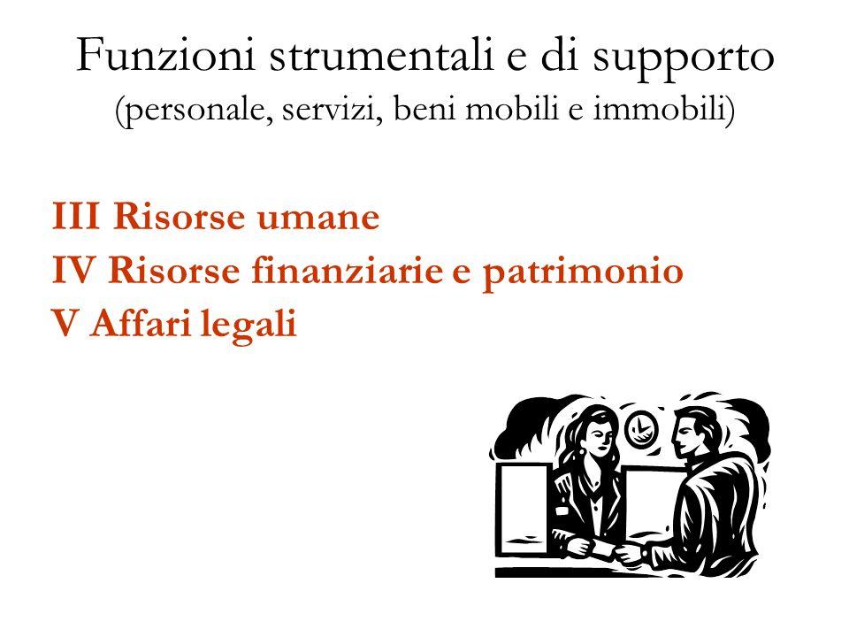 Funzioni strumentali e di supporto (personale, servizi, beni mobili e immobili) III Risorse umane IV Risorse finanziarie e patrimonio V Affari legali