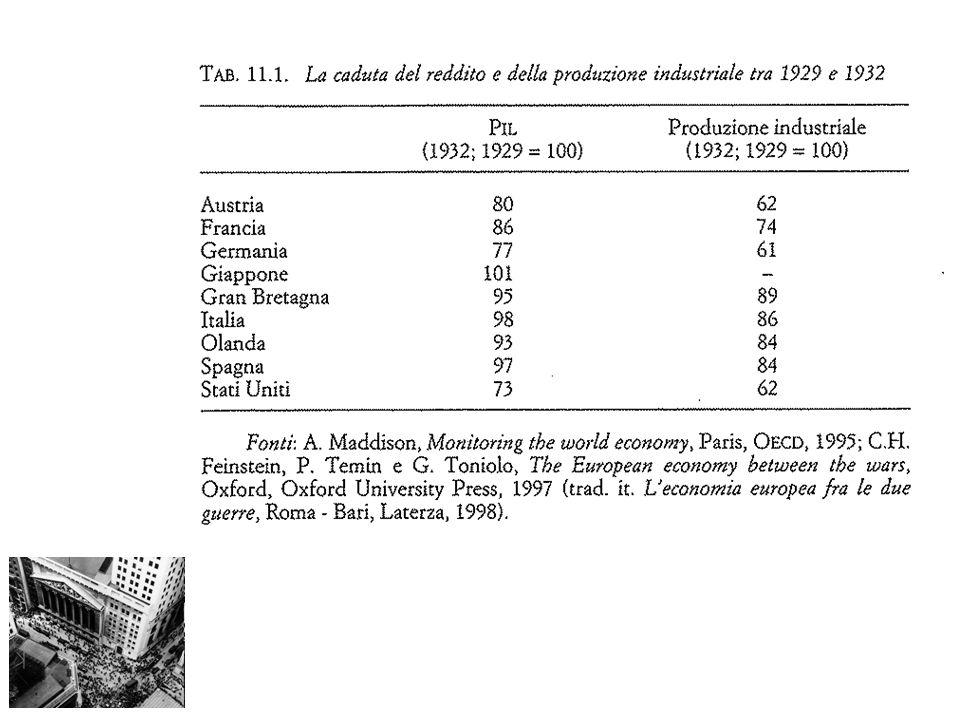 La durata e la gravità della crisi furono superiori a qualsiasi altra crisi precedente e successiva del sistema capitalistico industriale.