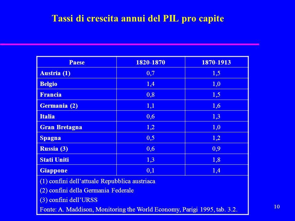 9 La crescita del Prodotto Nazionale Lordo in Europa (1800-1913) PNL totalePNL pro capite 1800=100Aumento annuo (%) 1800=100Aumento annuo (%) 1800100-