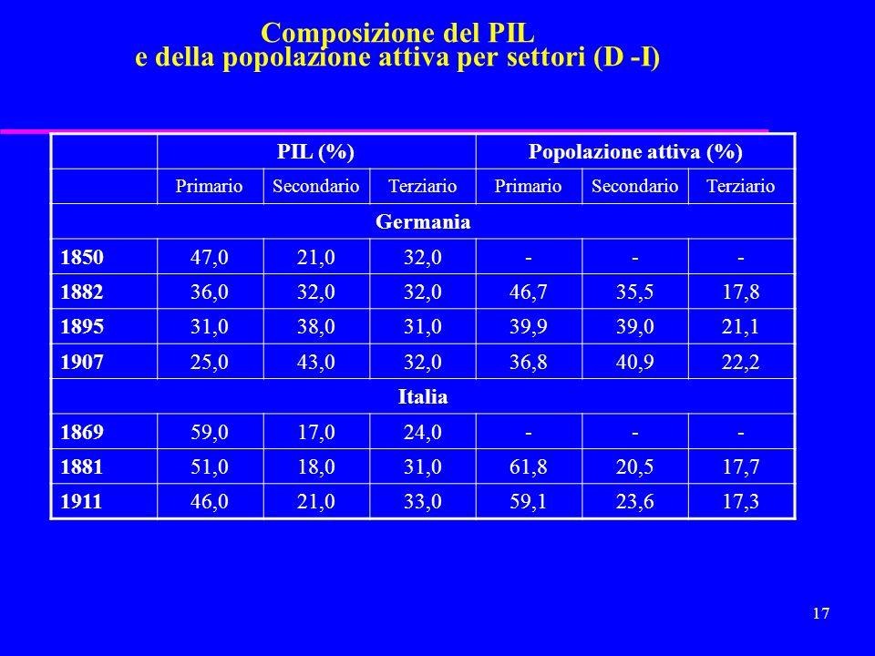 16 Composizione del PIL e della popolazione attiva per settori (GB - F) PIL (%)Popolazione attiva (%) PrimarioSecondarioTerziarioPrimarioSecondarioTer
