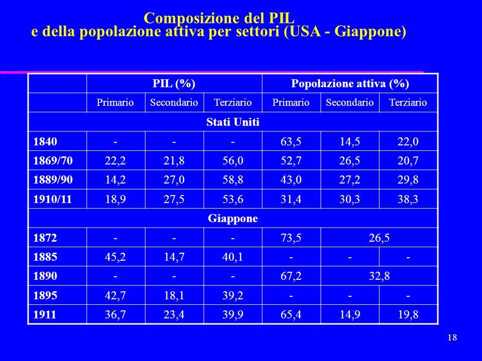 17 Composizione del PIL e della popolazione attiva per settori (D -I) PIL (%)Popolazione attiva (%) PrimarioSecondarioTerziarioPrimarioSecondarioTerzi
