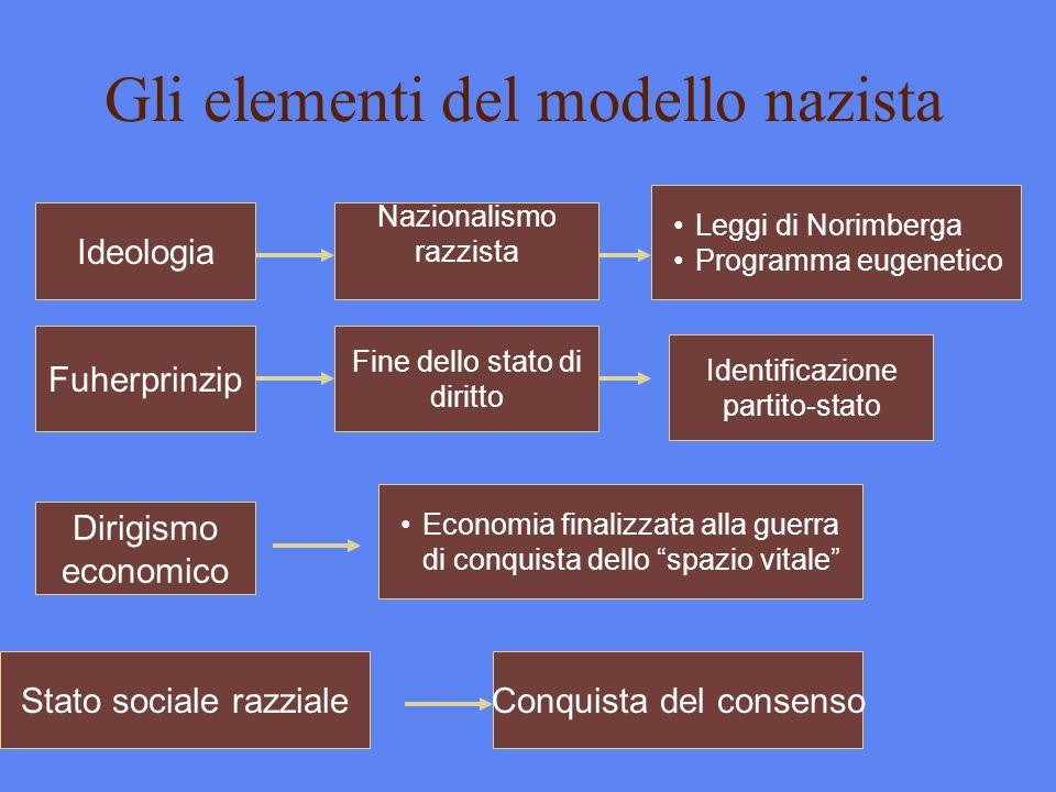 Gli elementi del modello nazista Fuherprinzip Leggi di Norimberga Programma eugenetico Fine dello stato di diritto Nazionalismo razzista Economia fina