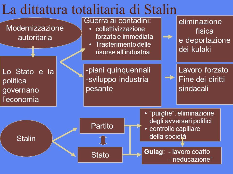La dittatura totalitaria di Stalin Guerra ai contadini: collettivizzazione forzata e immediata Trasferimento delle risorse allindustria purghe: elimin