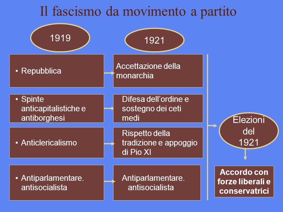 Il fascismo da movimento a partito Repubblica Spinte anticapitalistiche e antiborghesi Anticlericalismo Antiparlamentare. antisocialista Difesa dellor