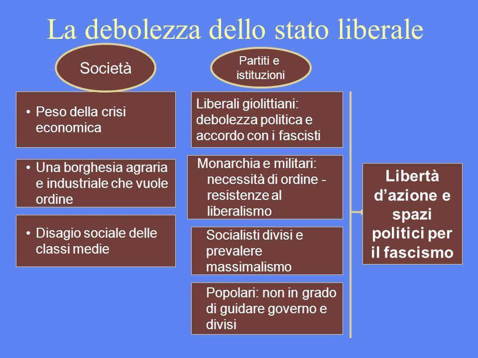 La debolezza dello stato liberale Peso della crisi economica Una borghesia agraria e industriale che vuole ordine Disagio sociale delle classi medie S